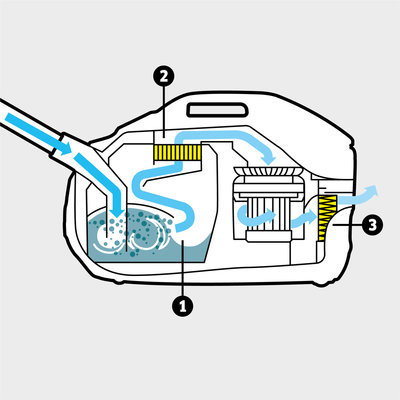 Многостепенна филтърна система, състояща се от иновативен воден филтър, миещ се междинен филтър и HEPA 13-филтър (EN1822:1998)